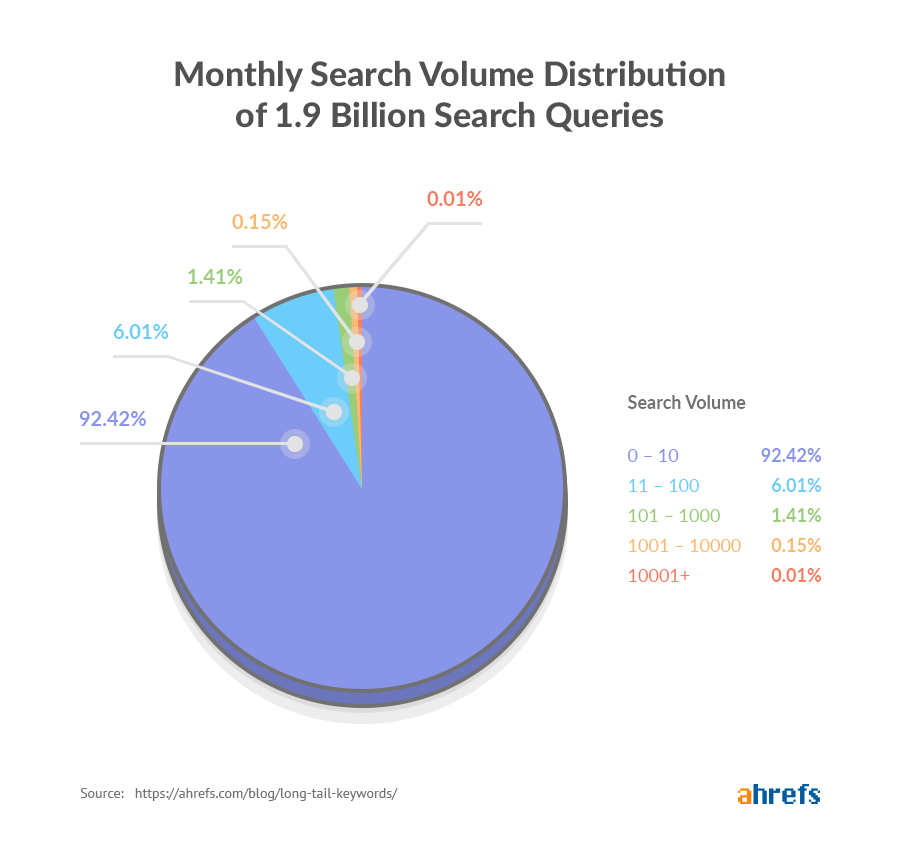 long-tail-keywords-search-volume-distribution