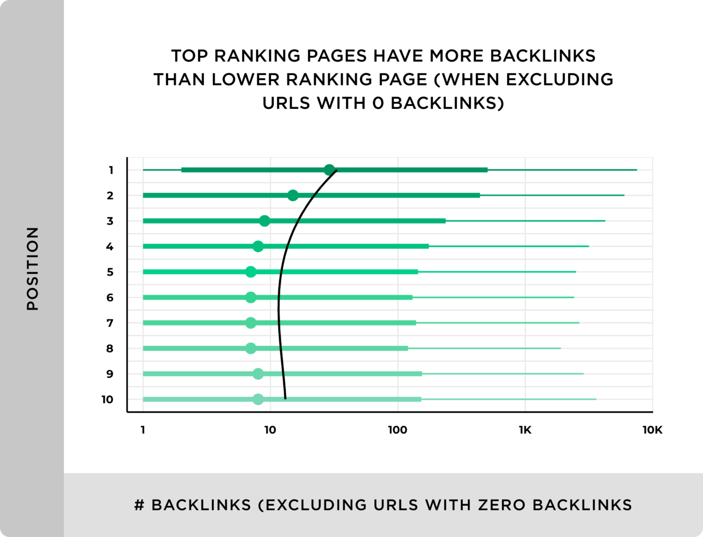 top-ranking-pages-have-more-backlinks-than-lower-ranking-page-1440x1101