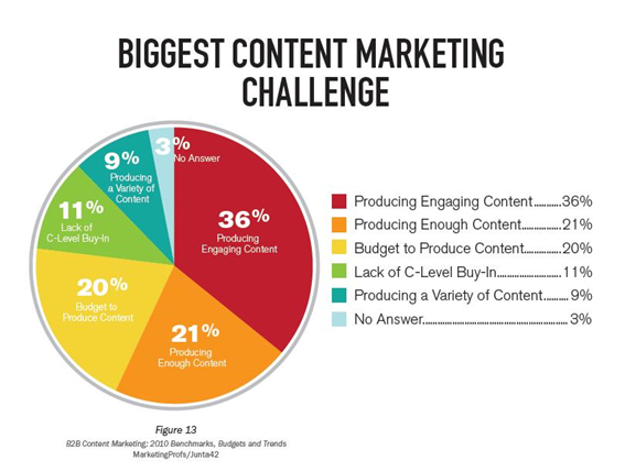 Content marketing 1